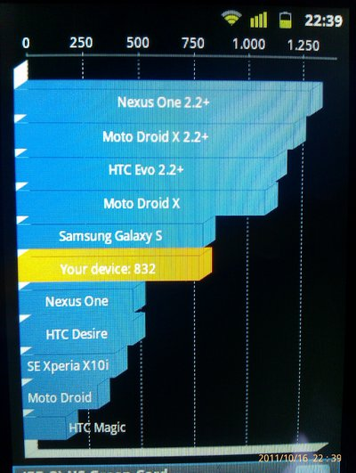 Huawei sonic quadrant benchmark results